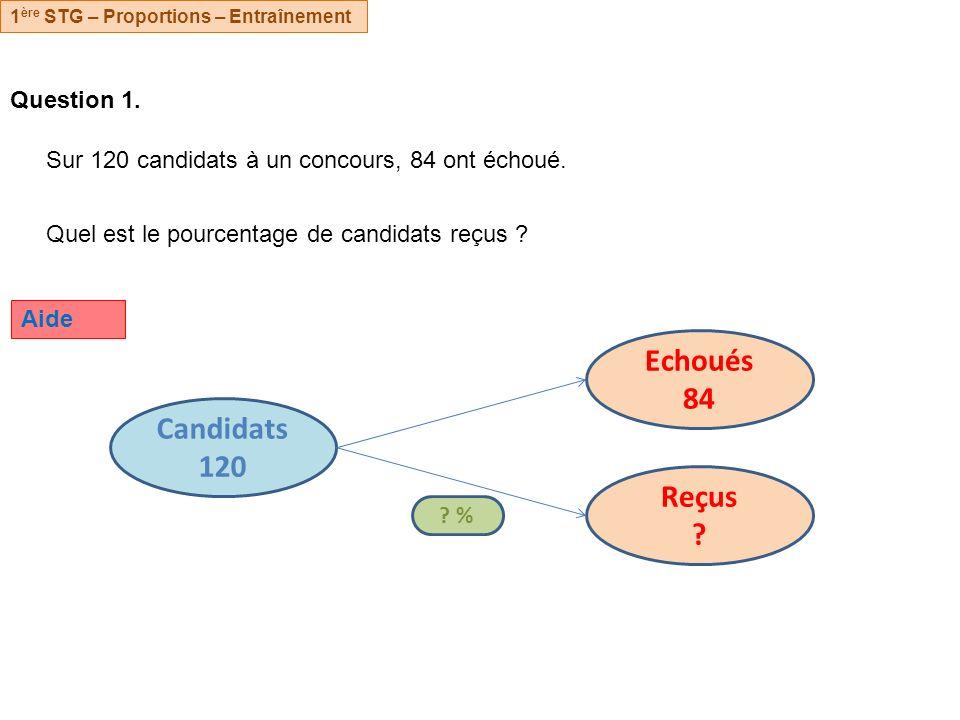 Echoués 84 Candidats 120 Reçus