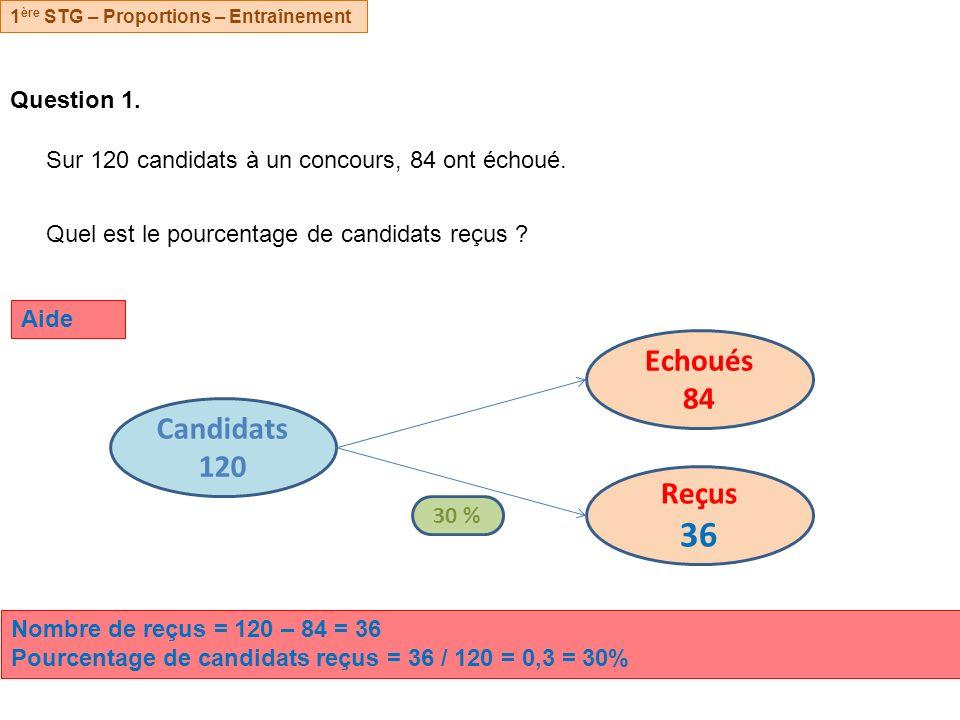 Echoués 84 Candidats 120 Reçus 36