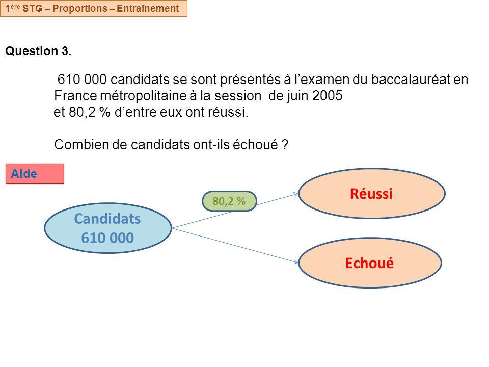 Réussi Candidats 610 000 Echoué