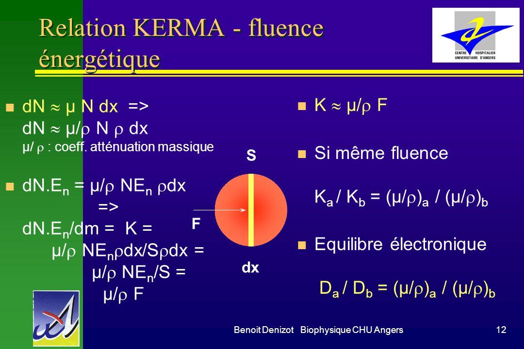 Relation KERMA - fluence énergétique