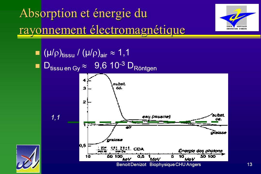 Absorption et énergie du rayonnement électromagnétique
