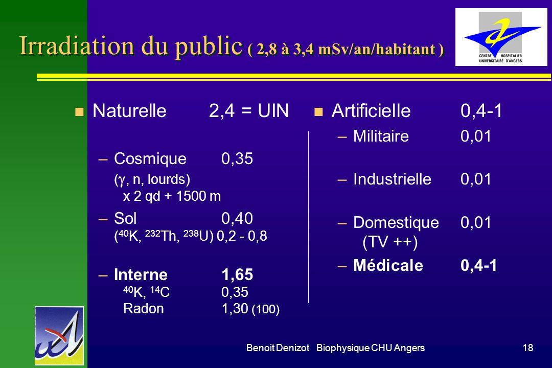 Irradiation du public ( 2,8 à 3,4 mSv/an/habitant )