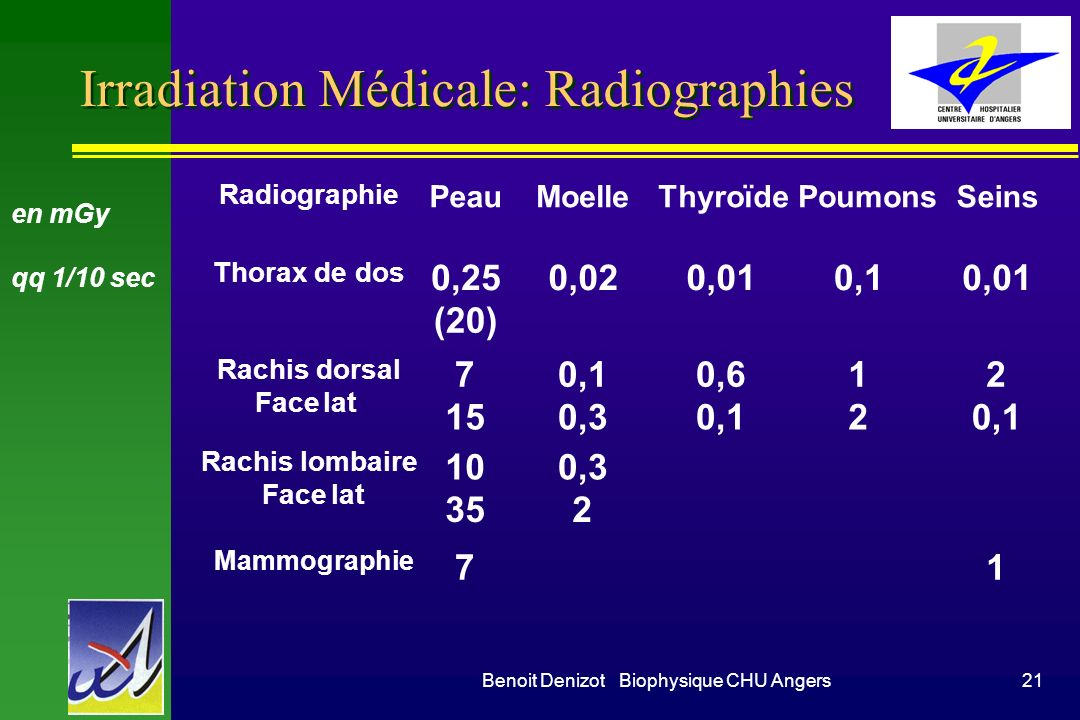 Irradiation Médicale: Radiographies