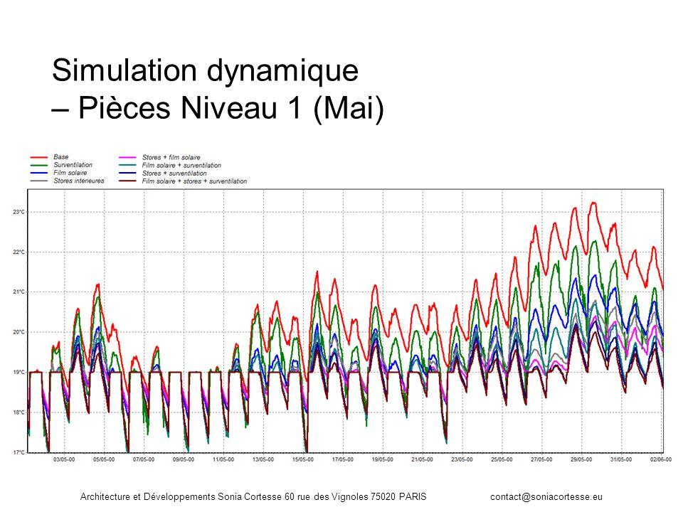 Simulation dynamique – Pièces Niveau 1 (Mai)