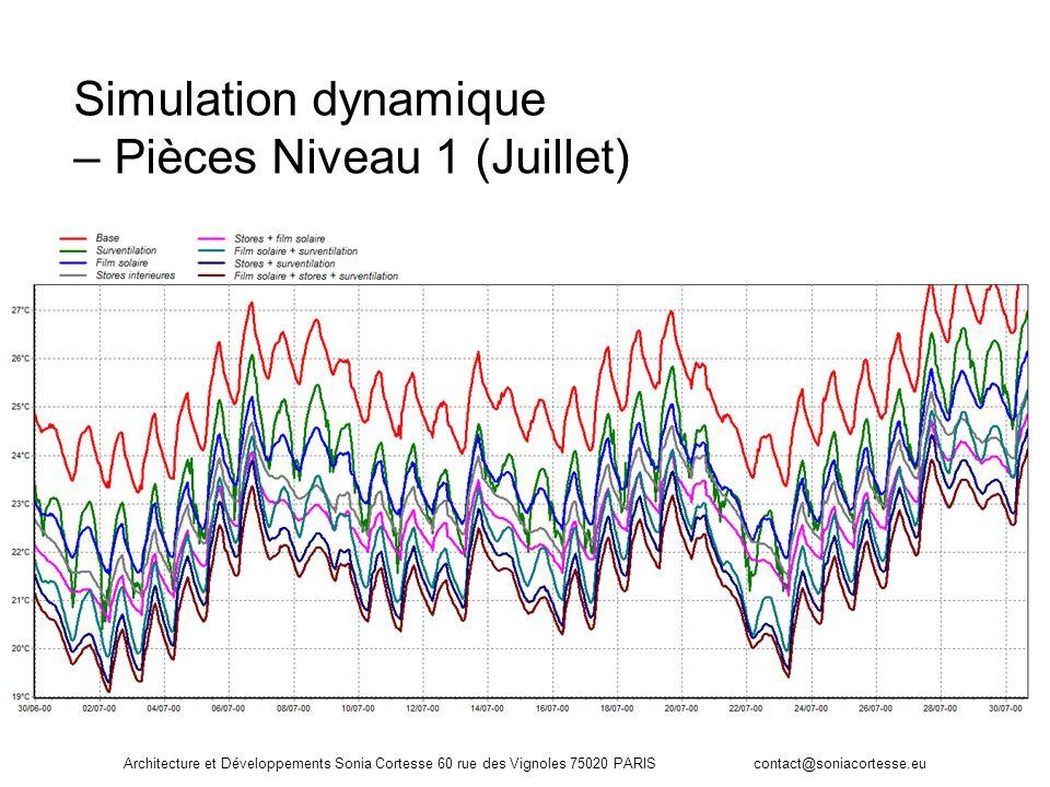 Simulation dynamique – Pièces Niveau 1 (Juillet)