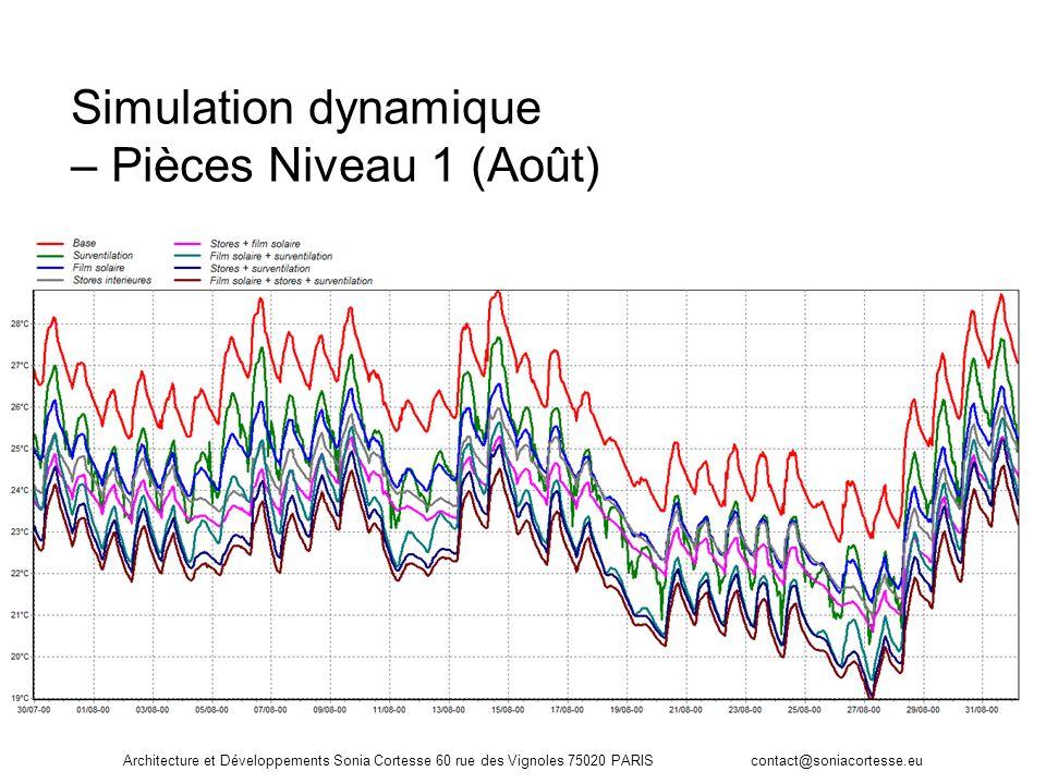 Simulation dynamique – Pièces Niveau 1 (Août)