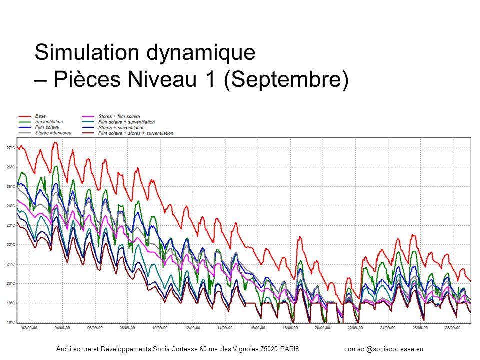 Simulation dynamique – Pièces Niveau 1 (Septembre)