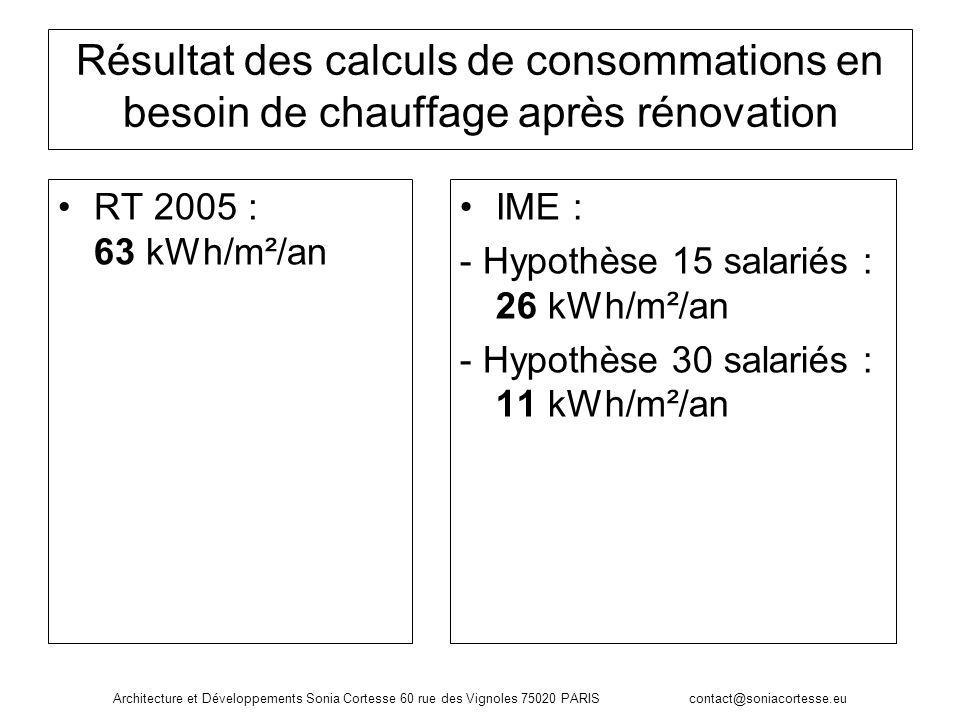 Résultat des calculs de consommations en besoin de chauffage après rénovation
