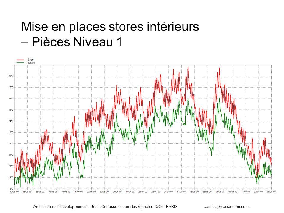 Mise en places stores intérieurs – Pièces Niveau 1