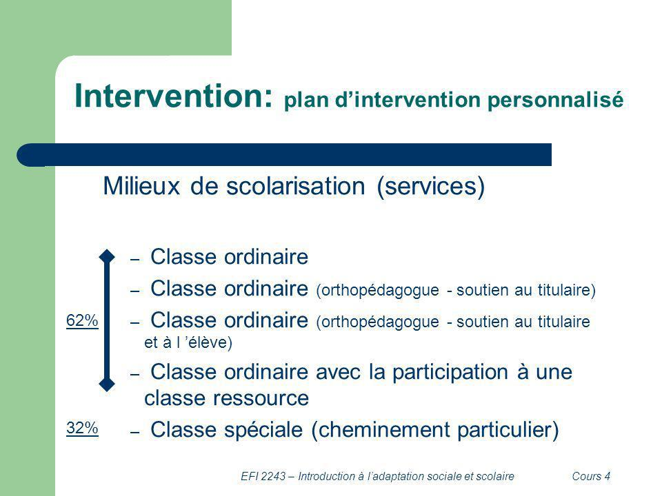Intervention: plan d'intervention personnalisé
