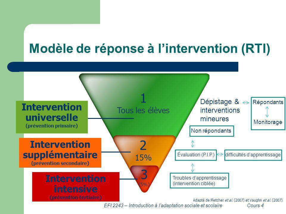 Modèle de réponse à l'intervention (RTI)