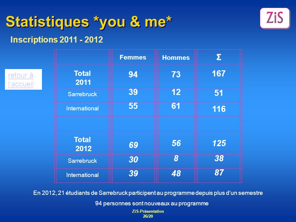Statistiques *you & me*