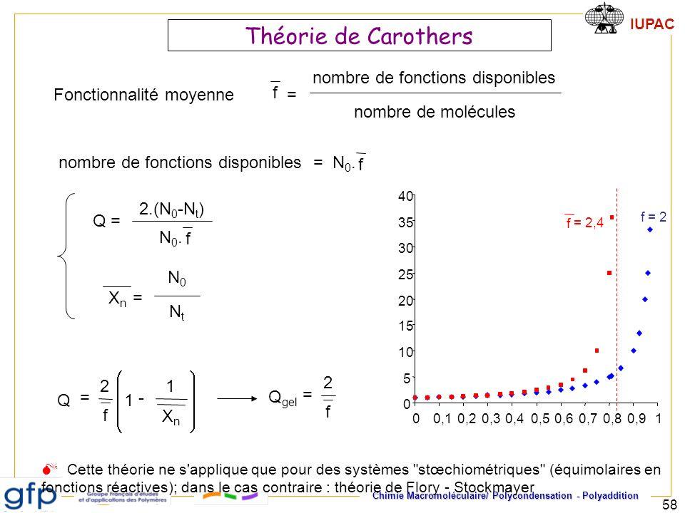 Théorie de Carothers nombre de fonctions disponibles