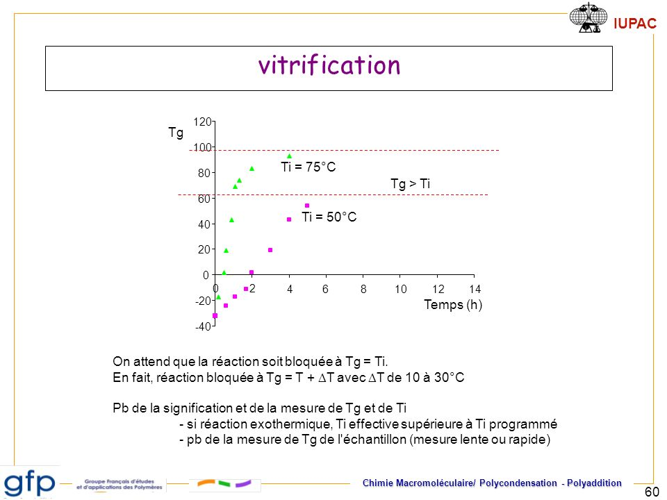 vitrification Tg Ti = 75°C Tg > Ti Ti = 50°C Temps (h)