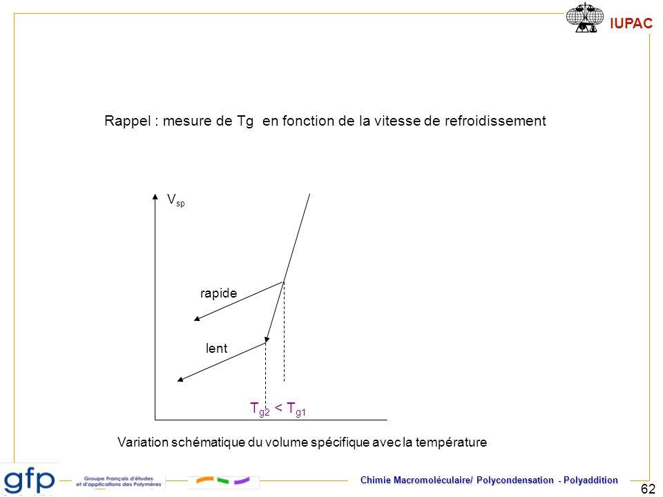 Rappel : mesure de Tg en fonction de la vitesse de refroidissement