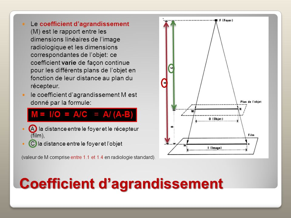 Coefficient d'agrandissement