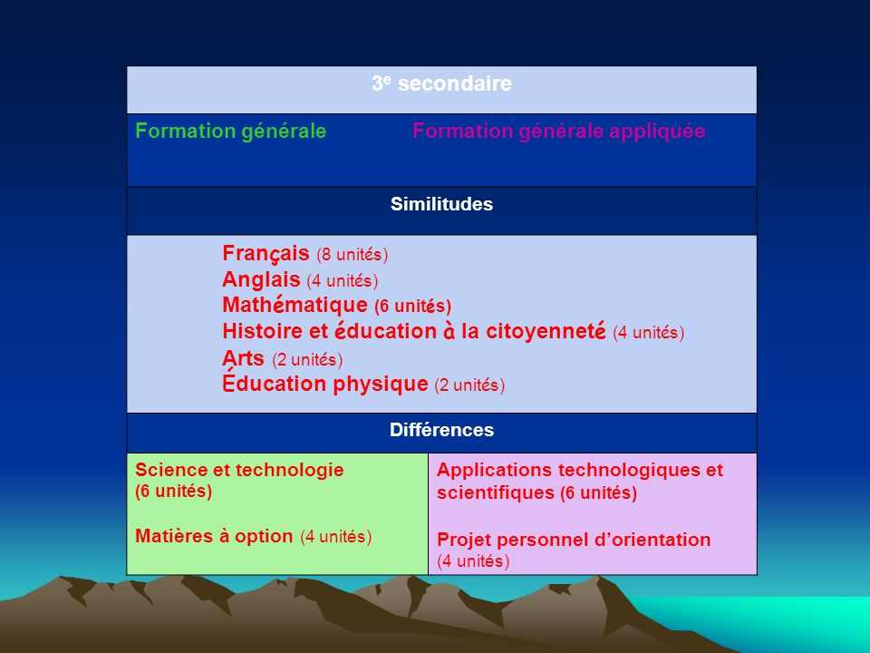 Anglais (4 unités) Mathématique (6 unités)