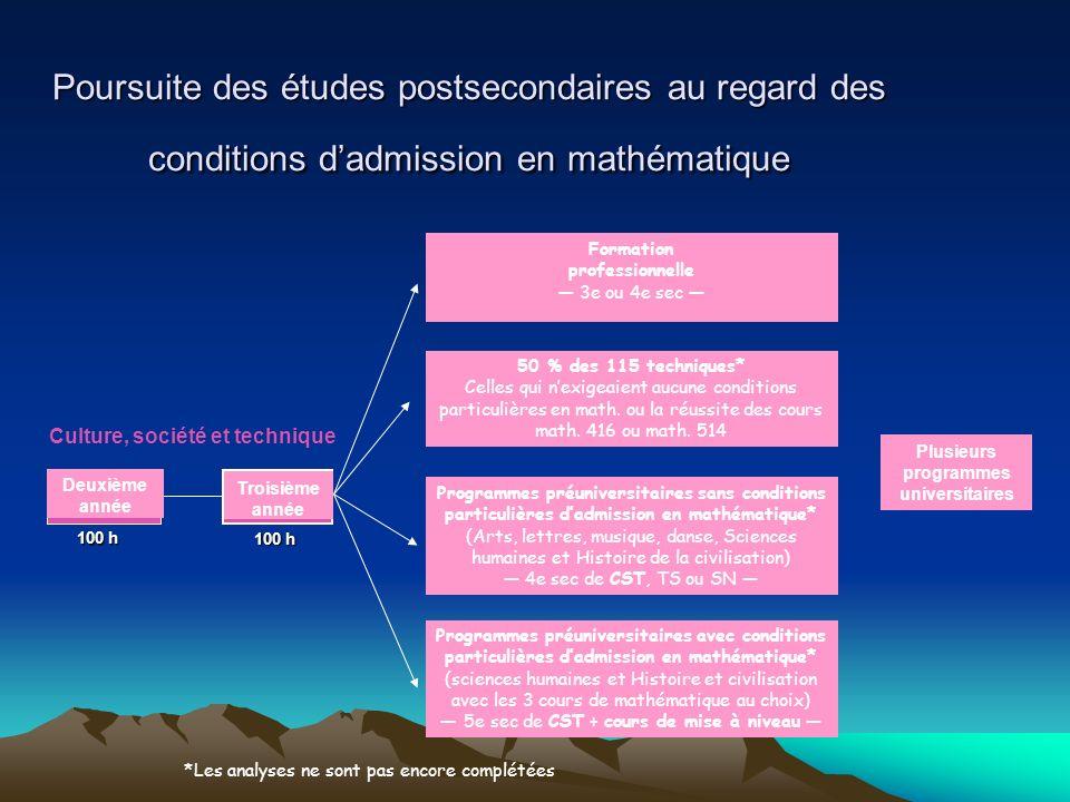 Poursuite des études postsecondaires au regard des conditions d'admission en mathématique