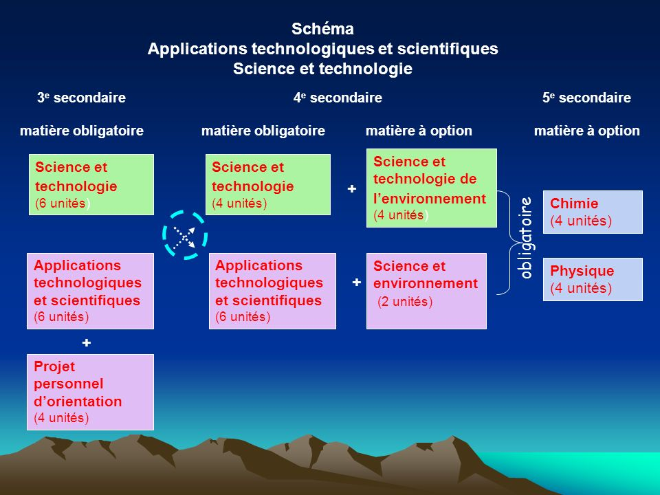 Applications technologiques et scientifiques Science et technologie