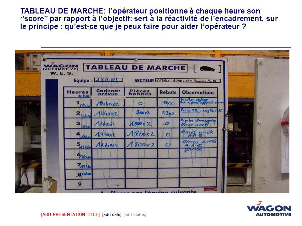 TABLEAU DE MARCHE: l'opérateur positionne à chaque heure son ''score'' par rapport à l'objectif: sert à la réactivité de l'encadrement, sur le principe : qu'est-ce que je peux faire pour aider l'opérateur