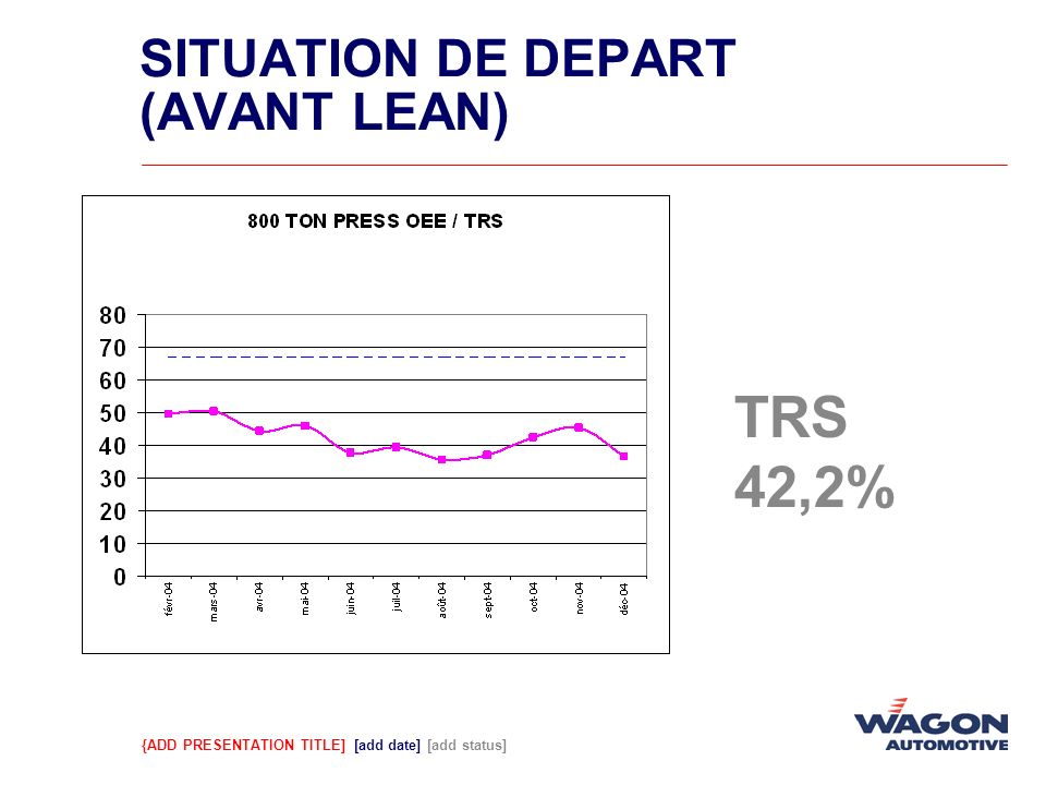 SITUATION DE DEPART (AVANT LEAN)