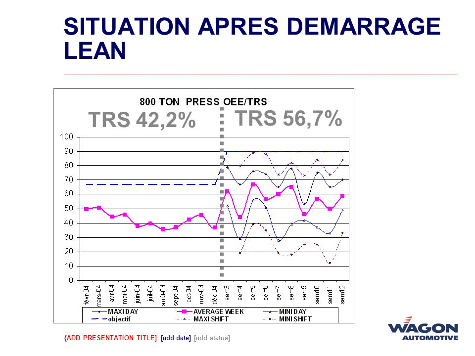 SITUATION APRES DEMARRAGE LEAN