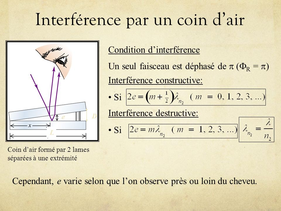 Interférence par un coin d'air