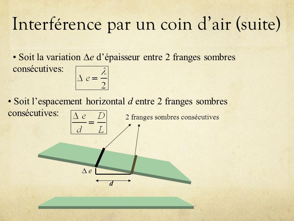 Interférence par un coin d'air (suite)