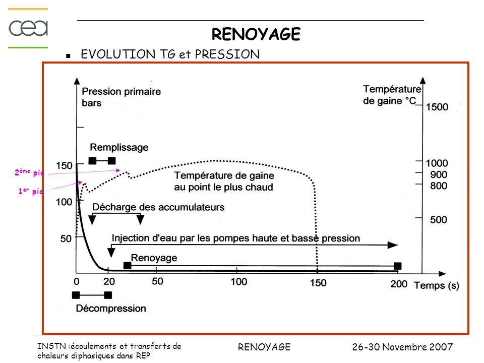 RENOYAGE EVOLUTION TG et PRESSION 2ème pic 1er pic
