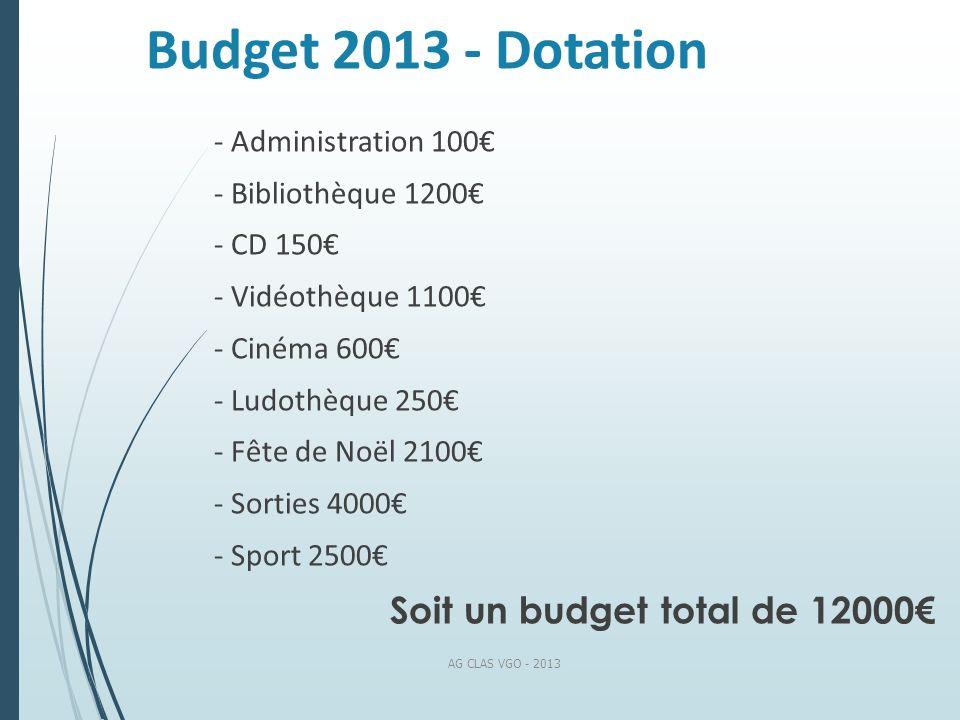 Budget 2013 - Dotation Soit un budget total de 12000€