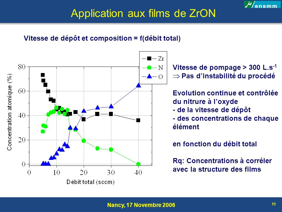 Application aux films de ZrON