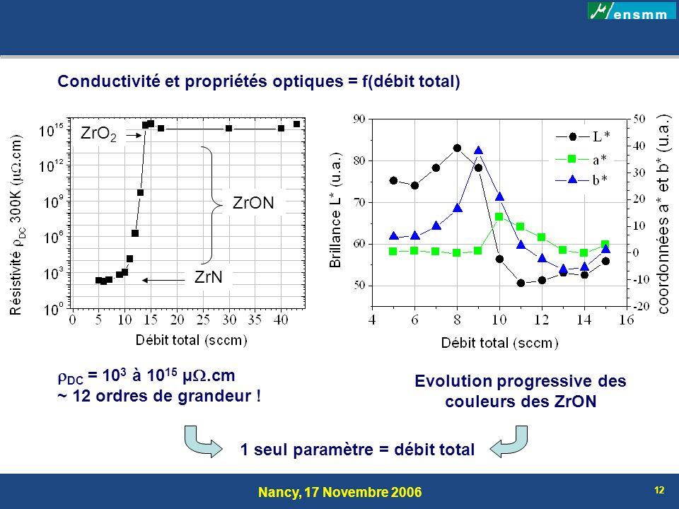 Conductivité et propriétés optiques = f(débit total)