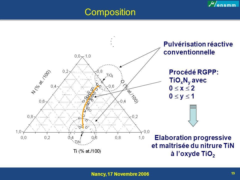 Elaboration progressive et maîtrisée du nitrure TiN
