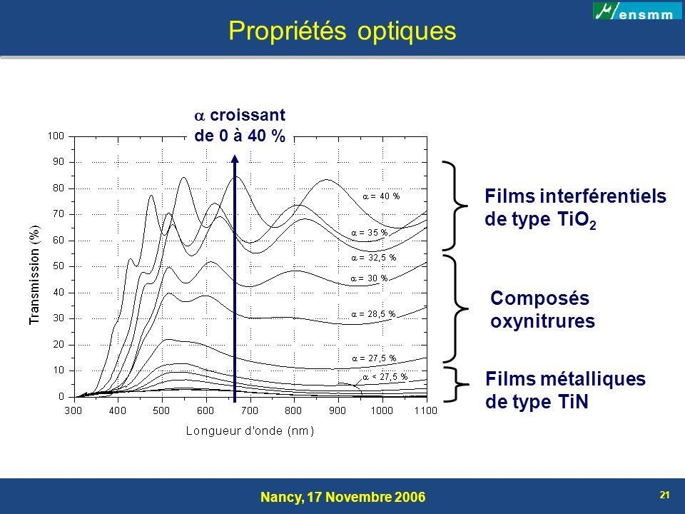 Propriétés optiques Films interférentiels de type TiO2 Composés