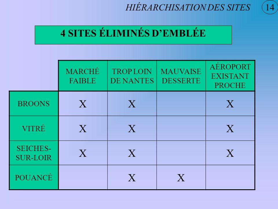 4 SITES ÉLIMINÉS D'EMBLÉE