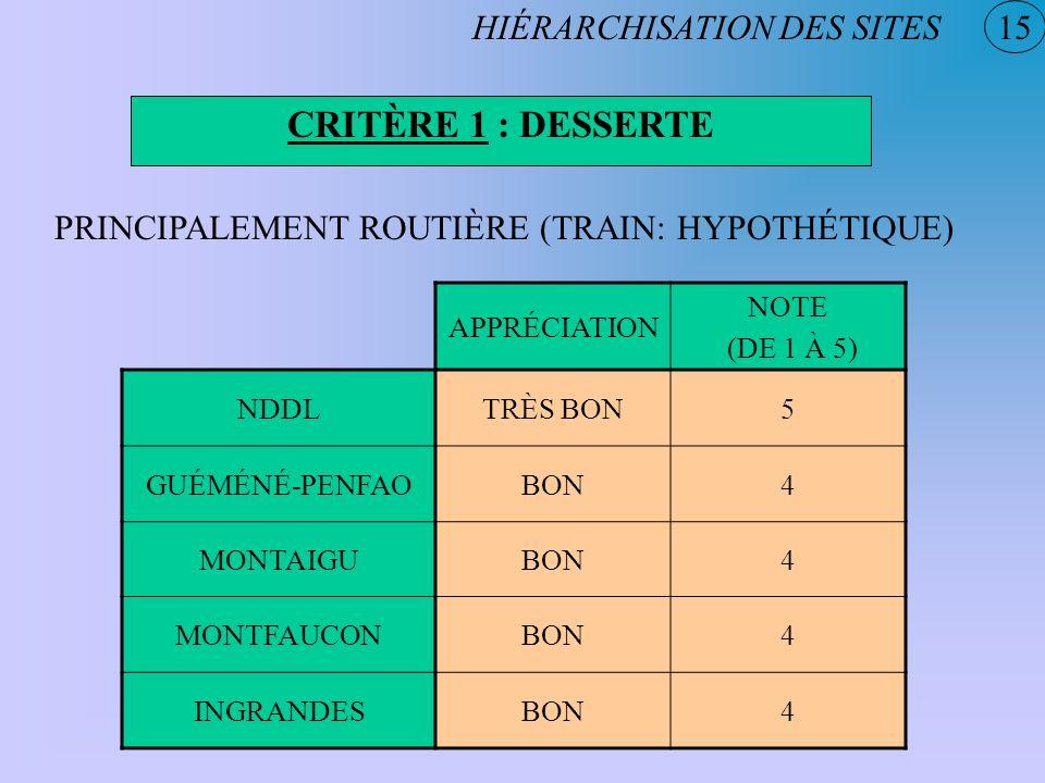 CRITÈRE 1 : DESSERTE HIÉRARCHISATION DES SITES 15