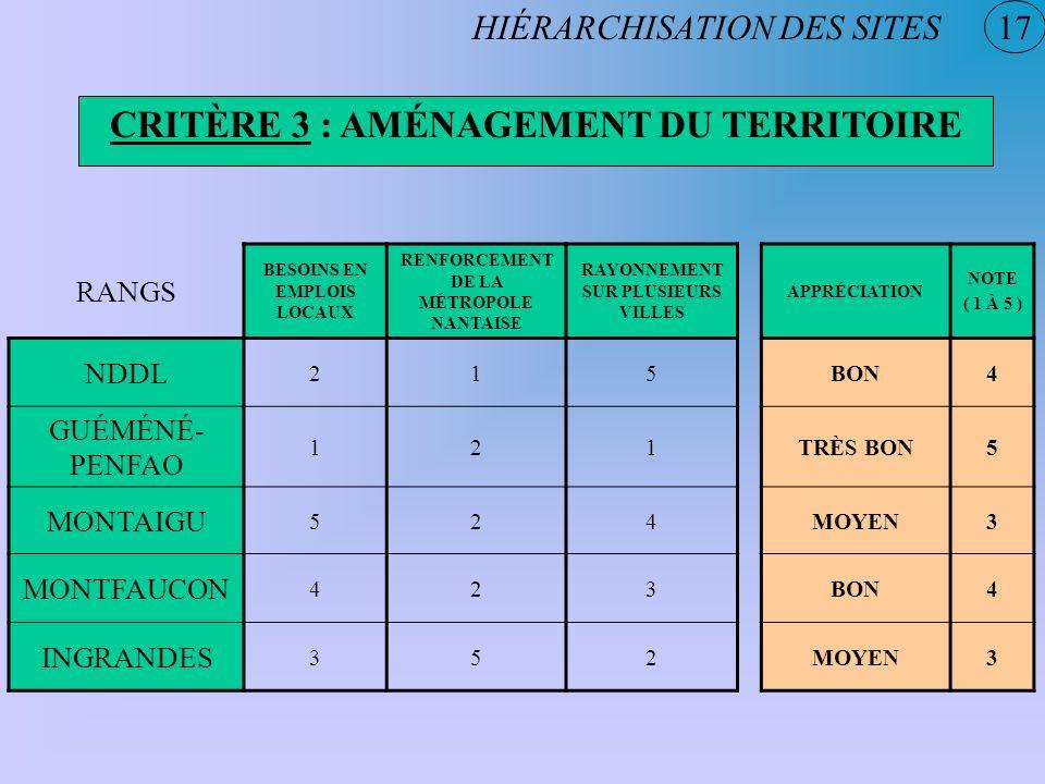 CRITÈRE 3 : AMÉNAGEMENT DU TERRITOIRE