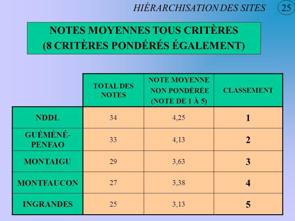 NOTES MOYENNES TOUS CRITÈRES (8 CRITÈRES PONDÉRÉS ÉGALEMENT)