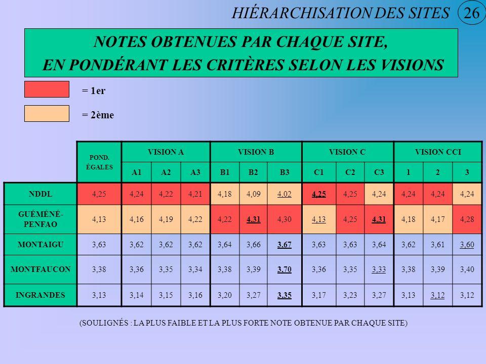 HIÉRARCHISATION DES SITES 26