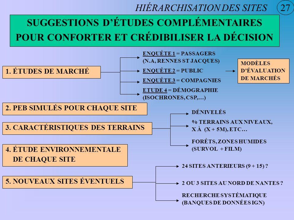 SUGGESTIONS D'ÉTUDES COMPLÉMENTAIRES