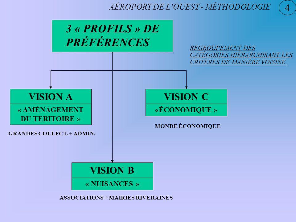 3 « PROFILS » DE PRÉFÉRENCES