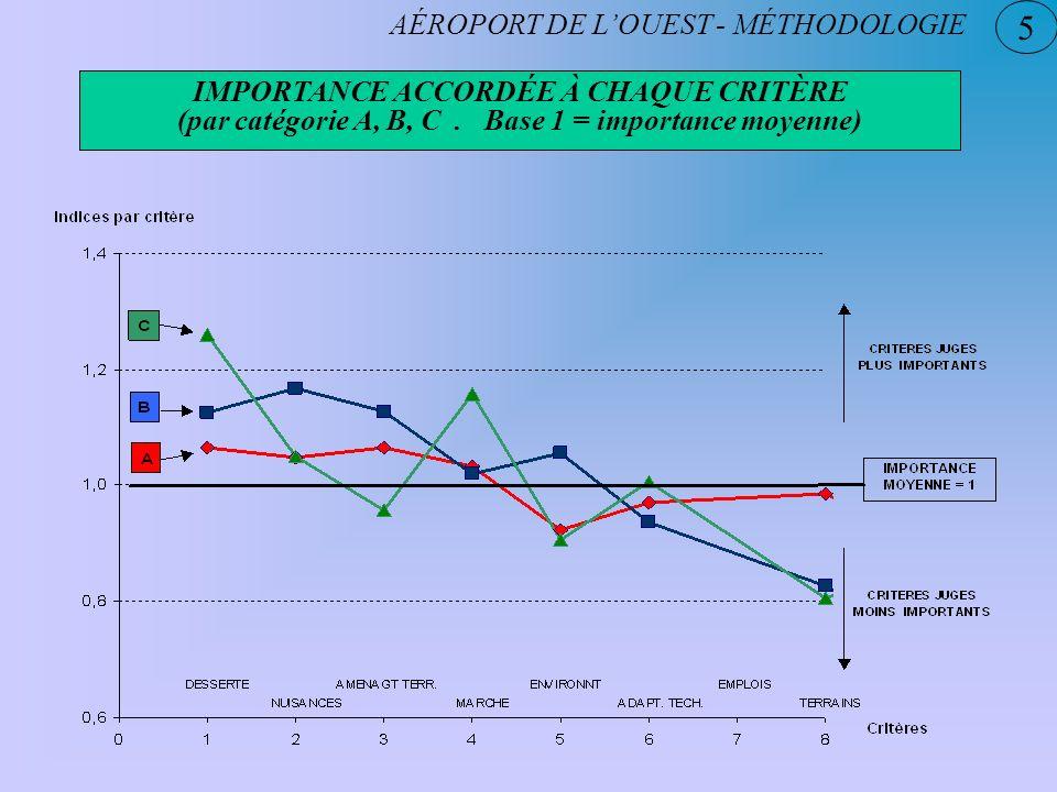 5 AÉROPORT DE L'OUEST - MÉTHODOLOGIE