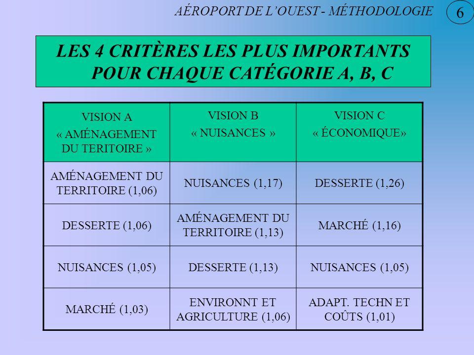 LES 4 CRITÈRES LES PLUS IMPORTANTS POUR CHAQUE CATÉGORIE A, B, C