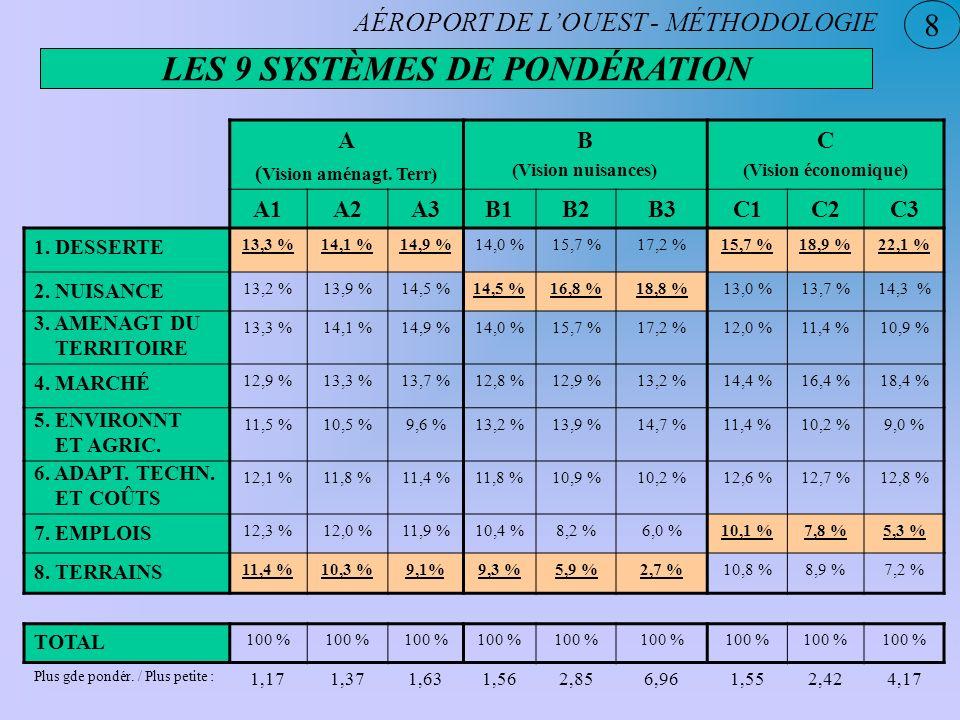LES 9 SYSTÈMES DE PONDÉRATION