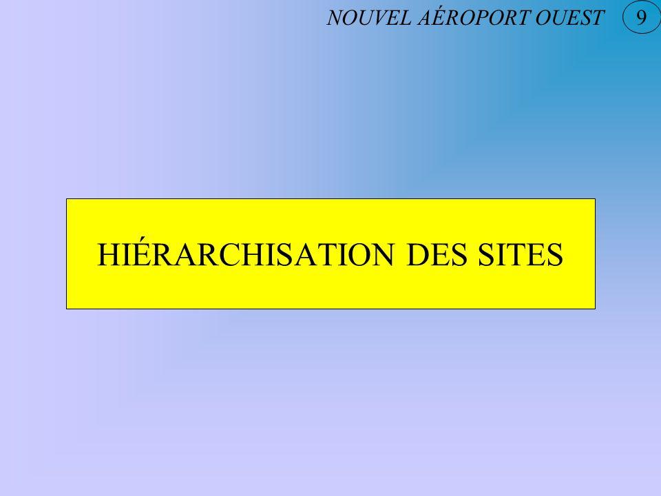 HIÉRARCHISATION DES SITES