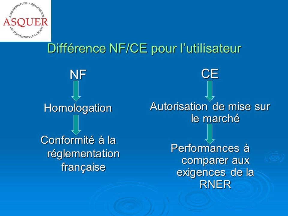 Différence NF/CE pour l'utilisateur
