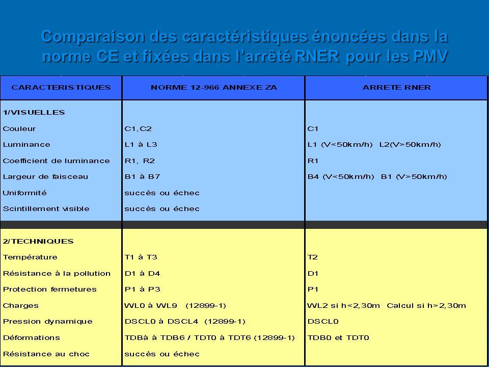 Comparaison des caractéristiques énoncées dans la norme CE et fixées dans l'arrêté RNER pour les PMV