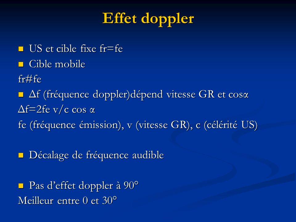 Effet doppler US et cible fixe fr=fe Cible mobile fr#fe