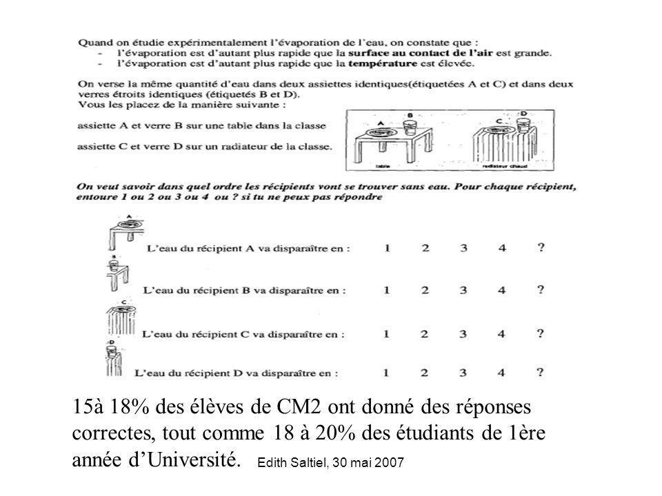 15à 18% des élèves de CM2 ont donné des réponses correctes, tout comme 18 à 20% des étudiants de 1ère année d'Université.