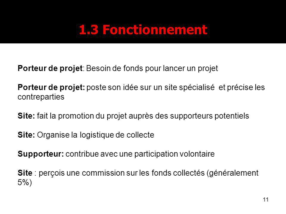 1.3 Fonctionnement Porteur de projet: Besoin de fonds pour lancer un projet.
